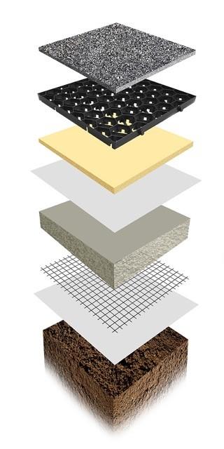 permegrid-layers